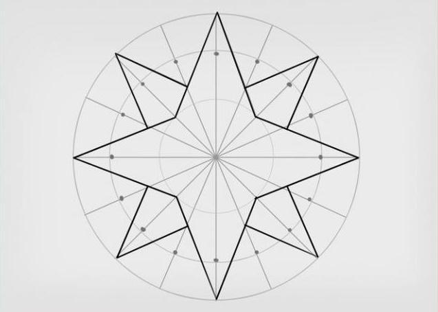 kako pripraviti kompas